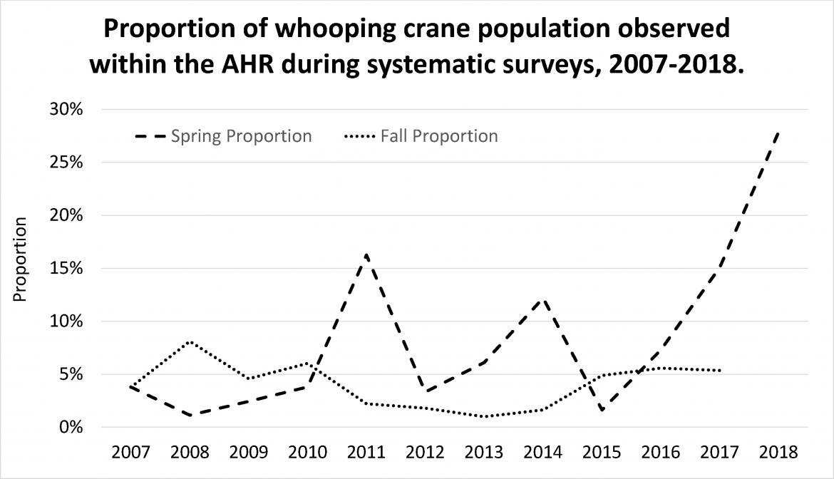 Whooping crane observation graph
