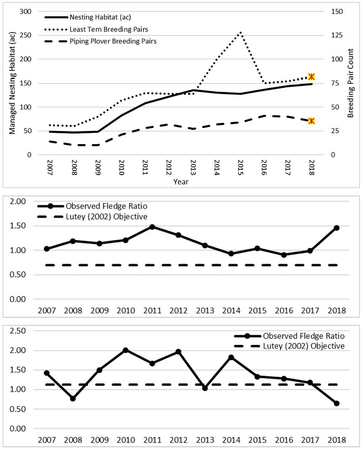 Least tern and piping plover breeding pair counts and productivity, 2001-2018.